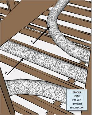 Install ducts without kinks or sharp bends