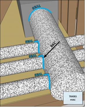 All connections to trunk ducts in unconditioned space are insulated