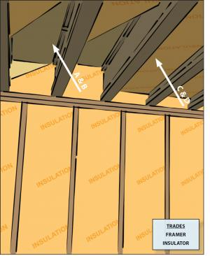 Air seal the floor above a garage when there is living space above the garage and make sure floor insulation is in full contact with the underside of the subfloor.