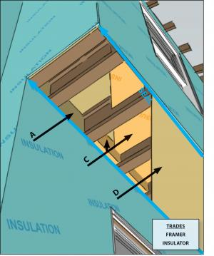 Air seal the top, bottom, and sides of a cantilevered floor cavity and ensure that insulation is in full contact with all sides without voids.