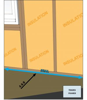 All sill plates adjacent to conditioned space sealed to foundation or sub-floor with caulk. Foam gasket also placed beneath sill plate if resting atop concrete or masonry and adjacent to conditioned space
