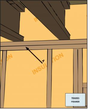 Install continuous top plates or blocking at the tops of walls adjacent to conditioned space to minimize air leakage.