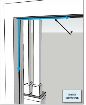Doors adjacent to unconditioned space (e.g., attics, garages, basements) or ambient conditions gasketed or made substantially air-tight