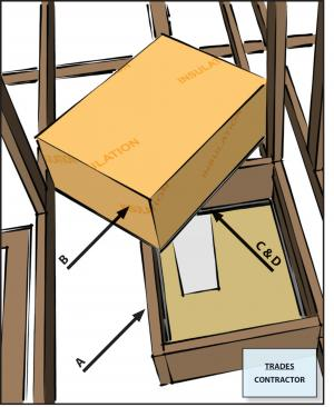 Attic access panels and drop-down stairs equiped with a durable ≥ R-10 insulated cover that is gasketed (i.e., not caulked) to produce continuous air seal when occupant is not accessing the attic