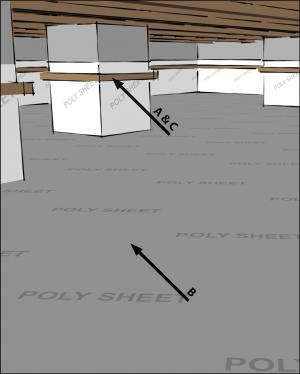 Capillary break at all crawlspace floors using ≥ 6 mil polyethylene sheeting, lapped 6-12 in., and lapped up each wall or pier and fastened with furring strips or equivalent