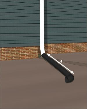 Install gutters and downspouts that empty to piping depositing water on sloping final grade ≥ 5 ft. from foundation or to underground catchment system ≥ 10 ft. from foundation