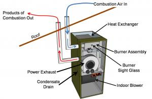 A Direct Vent Sealed Combustion Furnace Has Dedicated