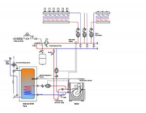 A condensing boiler and indirect domestic hot water