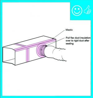 Right – Flex duct connection to trunk duct is properly sealed