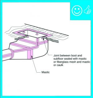 Right – Metal duct boot is properly sealed at seams