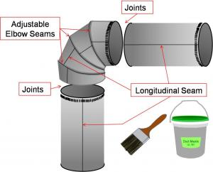 Seal All Joints And Seams In The Metal Ductwork With