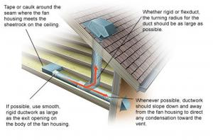 How To Vent Bathroom Fan awesome bathroom roof vent gallery - home design ideas - ankavos