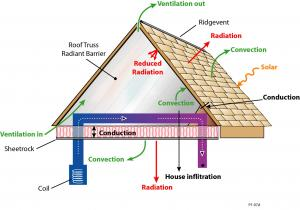 Attic Radiant Barriers Building America Solution Center