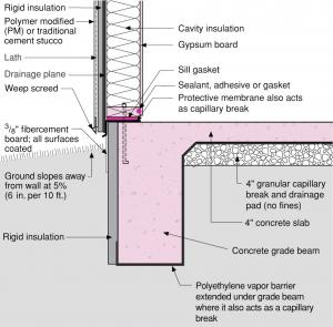 Rigid Foam Slab Edge Insulation Is Installed Along The