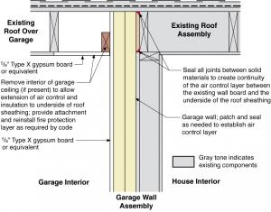 Rigid Foam Insulation Installed Between Existing House And Garage Walls