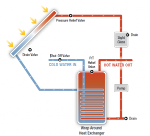 Drain Back Solar Hot Water Building America Solution