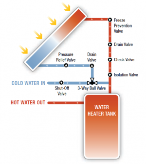 Integrated collector storage (ICS) passive solar hot water system