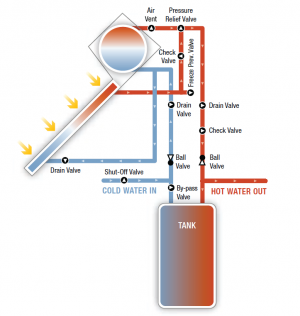 Thermosiphon solar hot water system.