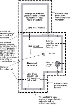 Basement Plan Showing Sump Pump Location And Perimeter