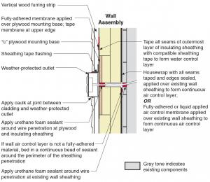 Section view of electric box installation in exterior wall - Sealing exterior electrical boxes ...