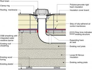 A Roof Drain Is Installed In An Existing Flat Roof