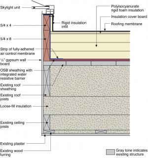 The Mechanical Curb For A Skylight Is Integrated With The