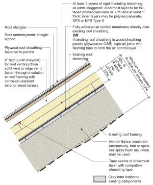 Retrofit An Existing Roof By Installing Rigid Foam Above