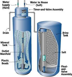 Water softeners reduce minerals in hard water but overly frequent recharging of the mineral tank can waste water.