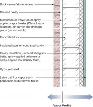 Wall Assembly For A Hot Humid Climate Building America