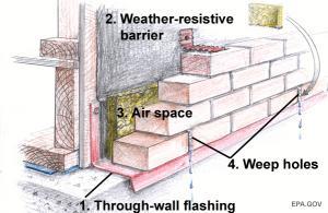 Brick Veneer Rain Screen Assembly Building America