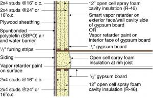 Construct a double wall consisting of two framed walls forming a wide wall cavity for more insulation in the home's exterior walls.