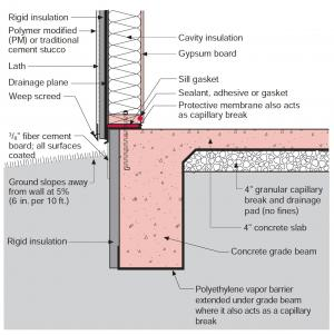 Stucco Is Installed Over Rigid Insulation Which Is