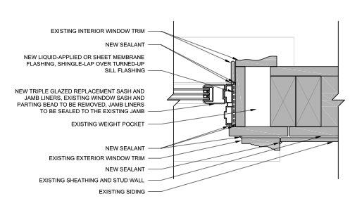 Example jamb detail for a replacement window sash