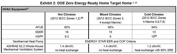 DOE Zero Energy Ready Home Target Home